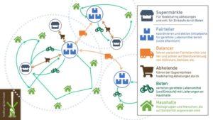 """Tolle Idee von Foodsharing: Kostenlose Lieferung von """"geretteteten"""" Lebensmitteln"""